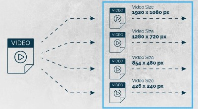 multiple source asynchronous audio and video